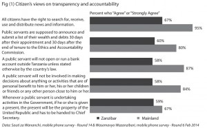 Fig (1) Citizen's views on transparency and accountability