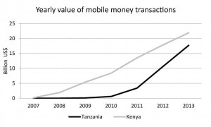 Graph showing yearly value of mobile money transactions. Source: GSMA, data from Bank of Tanzania & Central Bank of Kenya
