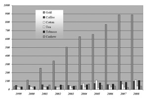 fig(2) The Growth of Exports: 1999 to 2008 (Bank of Tanzania)
