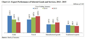 Chart: Export Performance of Selected Goods and Services 2013 - 2015  (Millions of USD)  Source: Bank of Tanzania, Monthly Economic Review, February 2015