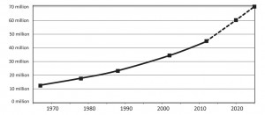 Historic census data for Tanzania and prediction of population growth