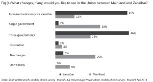 Fig (4) What changes, if any, would you like to see in the Union between Mainland and Zanzibar?