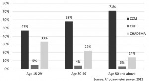 Support for CCM Chadema with age range