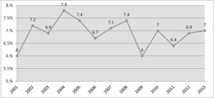 Annual growth rates of GDP at constant 2001 market prices