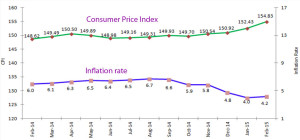 Chart: National Consumer Price Index and Inflation  Source: NBS, Press Release, 9 March 2015 (www.nbs.go.tz)